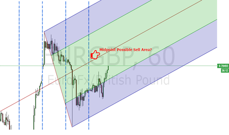 EURGBP: EURGBP Midpoint Possible Sell Area?
