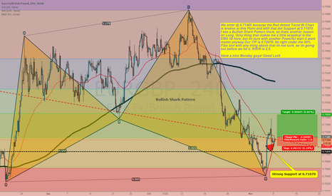 EURGBP: EURGBP some coffee for the market.