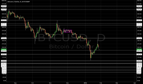 BTCUSD: [BITCOIN] S/R Levels over 2013/2014/2015 | Linear | Daily