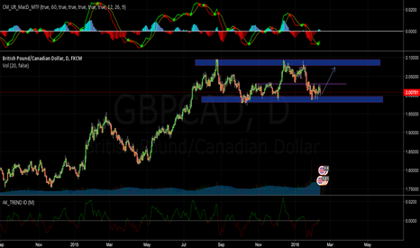 GBPCAD: Long to bounce off major support