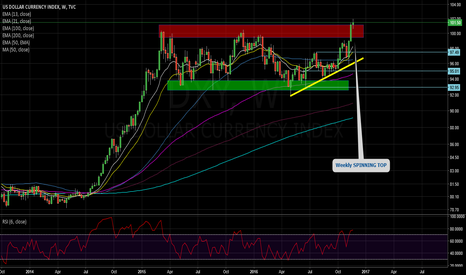 DXY: DXY TURNING POINT? INDECISION SPINNING TOP