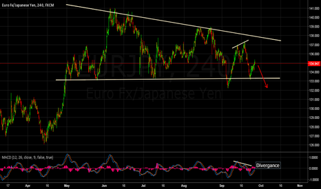 EURJPY: EURJPY Divergence sell