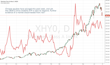 XHY0: Chinese Stocks and Volatility