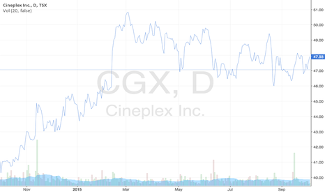 CGX: Cineplex's Stock Prices