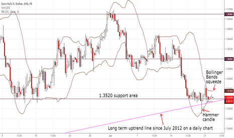 EURUSD: A Bollinger Bands squeeze on EUR/USD 4h chart