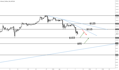 BTCUSD: Bitcoin Update - Saturday 8 June