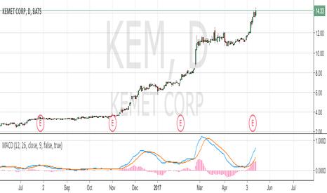 KEM: Trade Closed