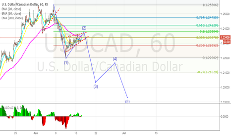 USDCAD: USDCAD: Rising wedge formed on corrective wave (2)