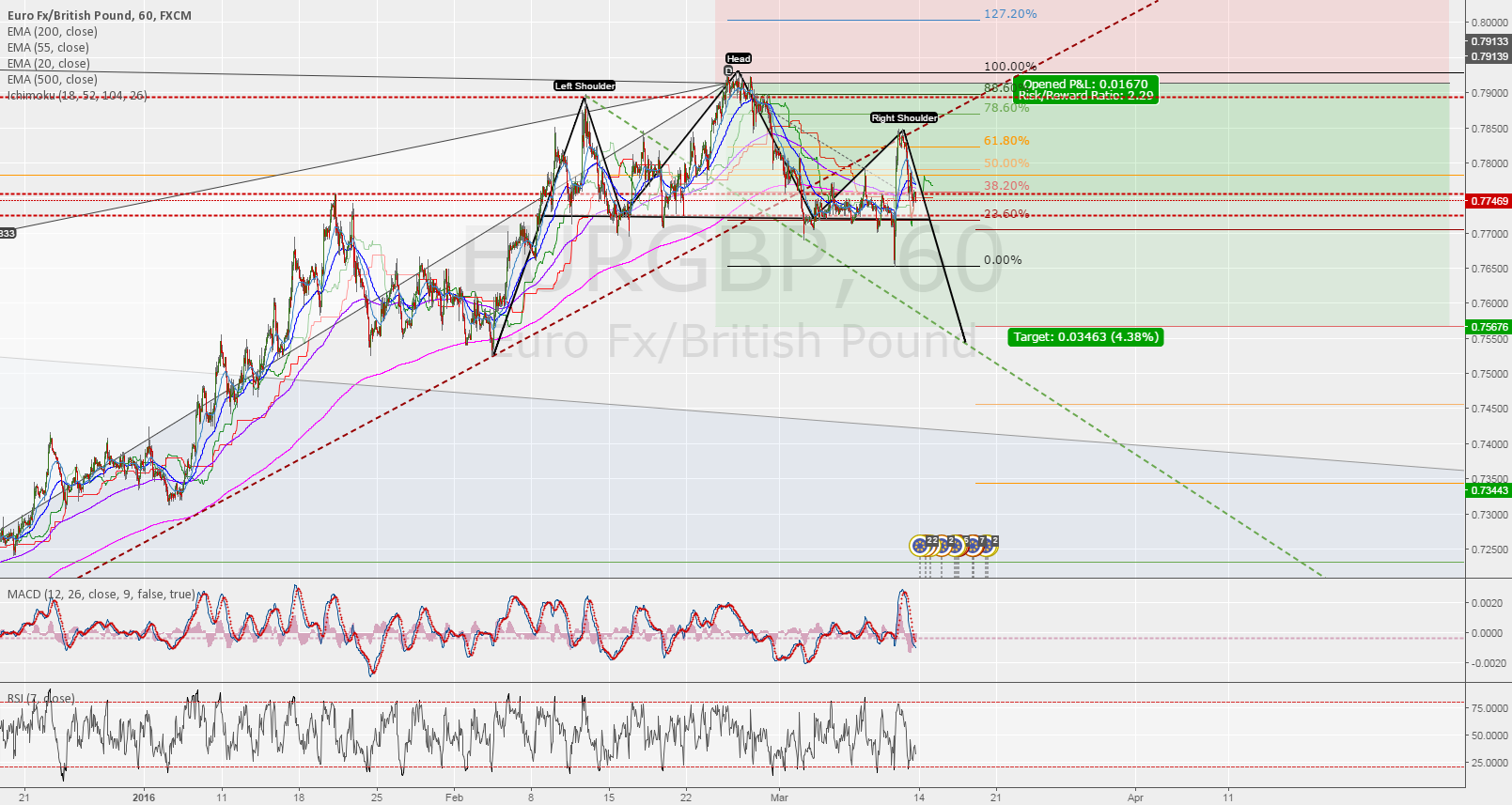 EURGBP UPDATED STATUS - NEW SELL?