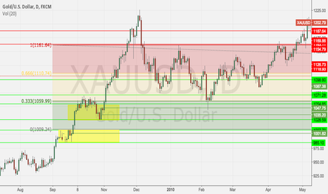 XAUUSD: Weekly Gold Income, S&D pt 2