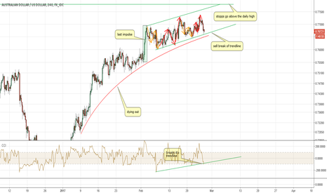 AUDUSD: AUDUSD Upmove is dying out! Look for Sells!