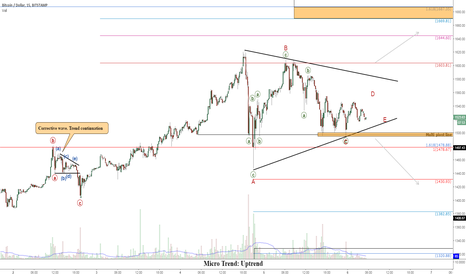 BTCUSD: BTCUSD: Short-Term Triangular Price Action