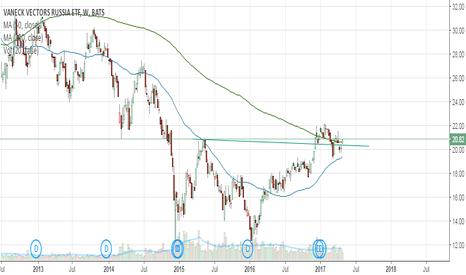 RSX: Long Russian Stock Market