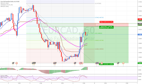 EURCAD: EURCAD: Selling at supply level.