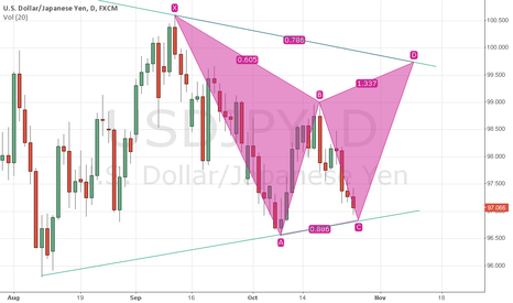 USDJPY: USDJPY Gartley (Daily)