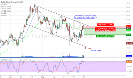 DG: DG Daily OverBought w/Big Volume Short Idea