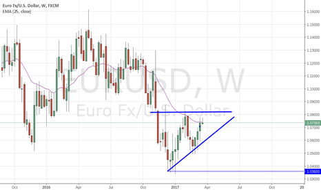 EURUSD: EUR USD Weekly Chart Acending triangle