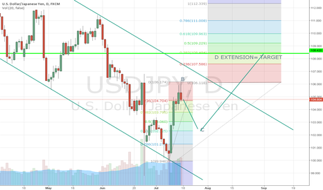 USDJPY: USD/JPY WAITING FOR RETRACEMENT THEN LONG