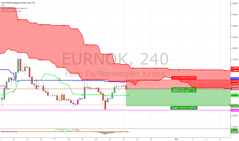 EURNOK: EUR/NOK Short term outlook