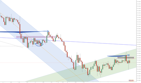 USDJPY: Channel Breakout? Many Deltas.