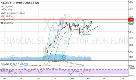 XLF: Ascending Triangle