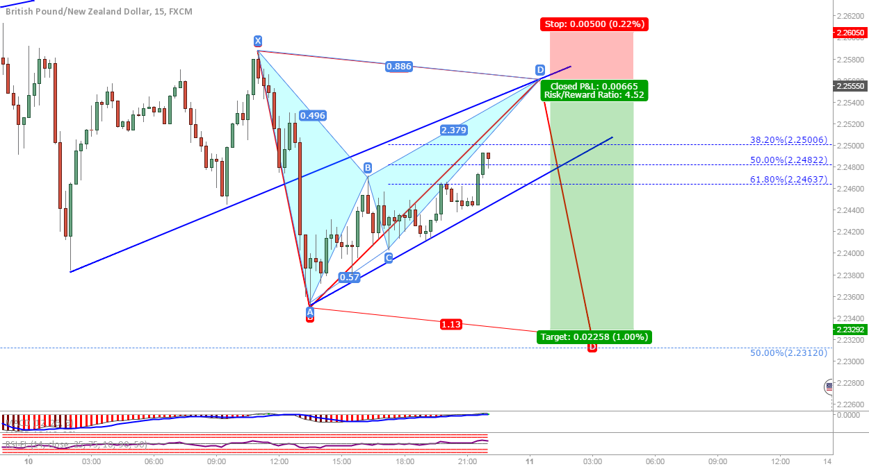 GBP/NZD: Possible bat to get back short