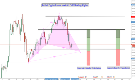 XAUUSD: Bullish Cypher Pattern on Gold! Gold Setting Up to Head Higher!
