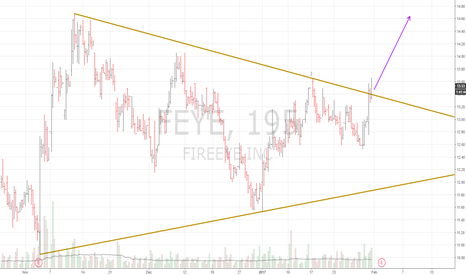 FEYE: feye triangle break long