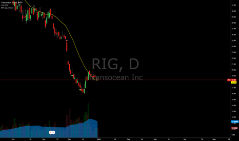 RIG: Transocean Can see some upside the coming days!