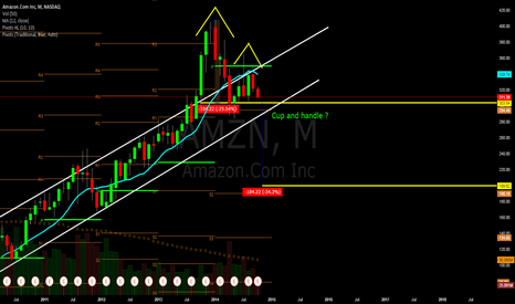 AMZN: AMZN Cup and handle on monthly chart