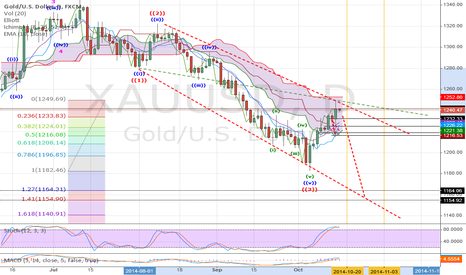 XAUUSD: Watching for Cypher