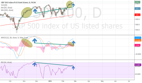 SPX500: SPX500 Negative divergence on MACD and RSI