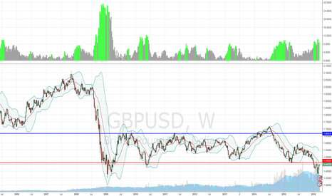 GBPUSD: Pip fiction ?