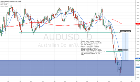 AUDUSD: AUDUSD Showing Potential Strength - High Probability IMHO.