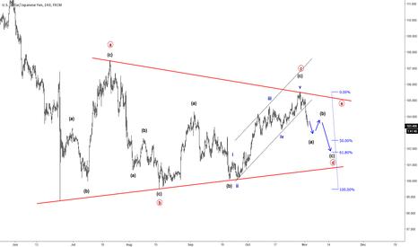 USDJPY: Elliott Wave Analysis: USDJPY Trading Within A Triangle