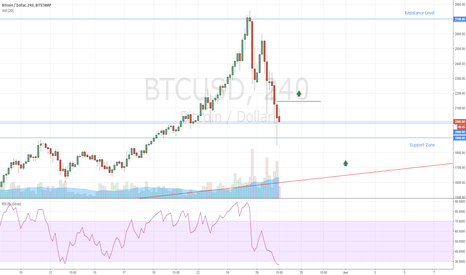 BTCUSD: Bitcoin Entry Levels