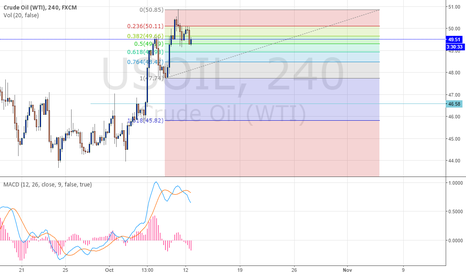 USOIL: Crude Oil Analyse
