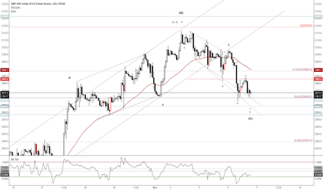 SPX500: Wave (iv) almost complete
