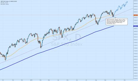 SPX: Excellent Market Dip to Buy