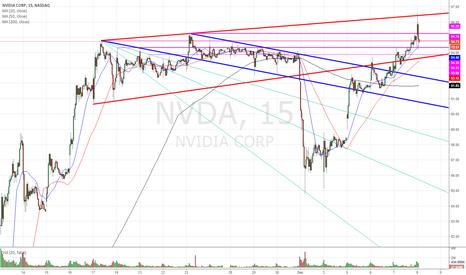NVDA: Last dying breath?
