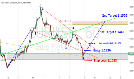EURUSD: EURUSD Buy Opportunity - Wolfe Wave & Triangle Patterns Forming