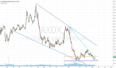 AXDX: Attempted Diagnostic