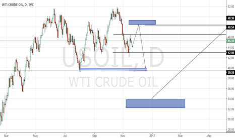 USOIL: The time for selling oil is upon Us