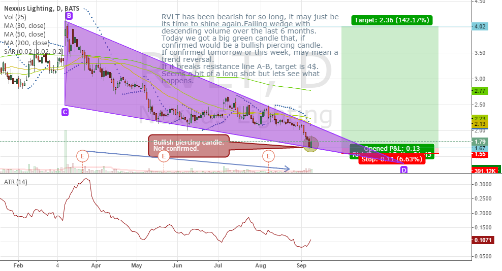 RVLT failing 6 months wedge and bullish piercing candle