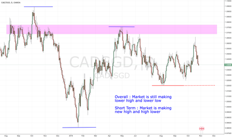CADSGD: CADSGD Daily Analysis