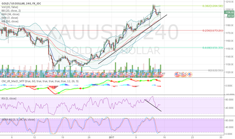 XAUUSD: Personal view on Gold for the next couple days