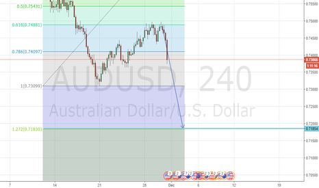AUDUSD: AUDUSD is going down to 0.718