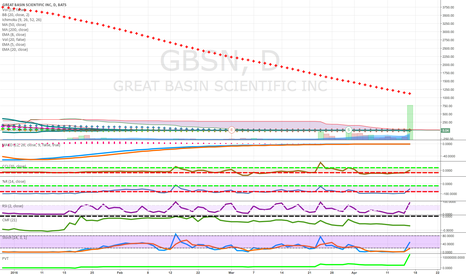 GBSN: pennies to thousands above cloud good volume pullback