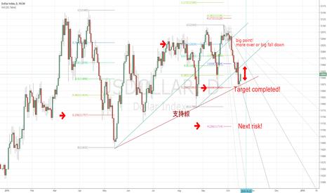 USDOLLAR: Next Usdollar's risk!