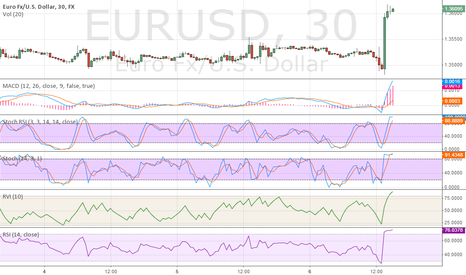 EURUSD: eurusd will go down